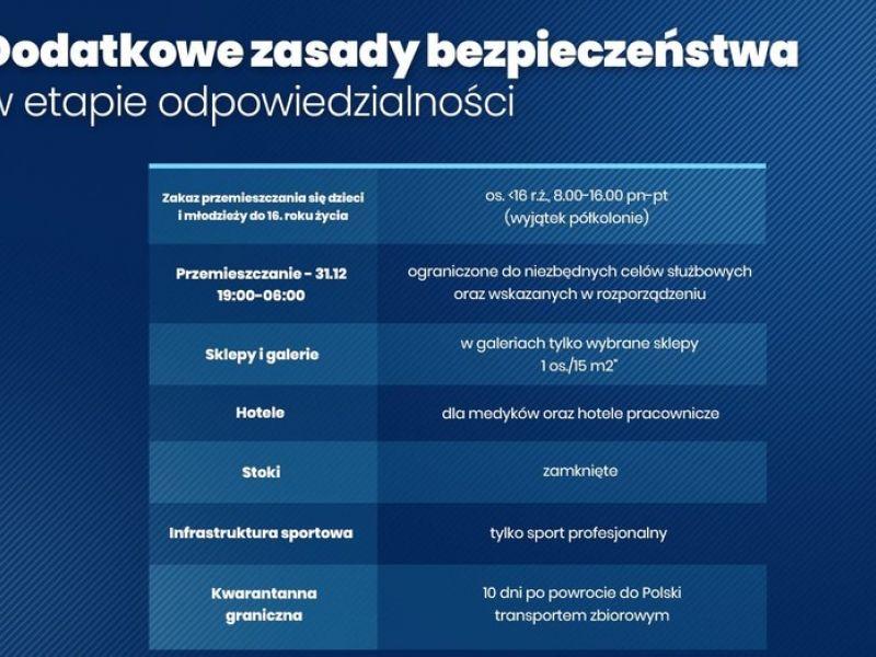 Na zdjęciu grafika dotycząca Dodatkowych zasad bezpieczeństwa w etapie odpowiedzialności. Grafika o tle niebieskim, białymi literami wypisane zasady kwarantanny narodowej
